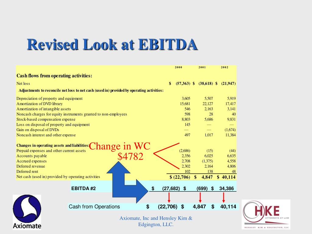 Revised Look at EBITDA