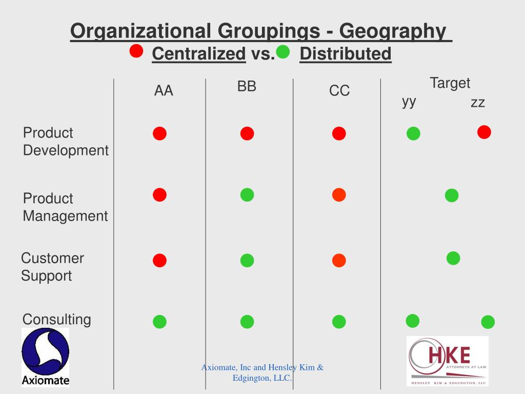 Organizational Groupings - Geography