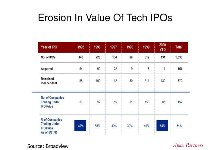 Erosion In Value Of Tech IPOs