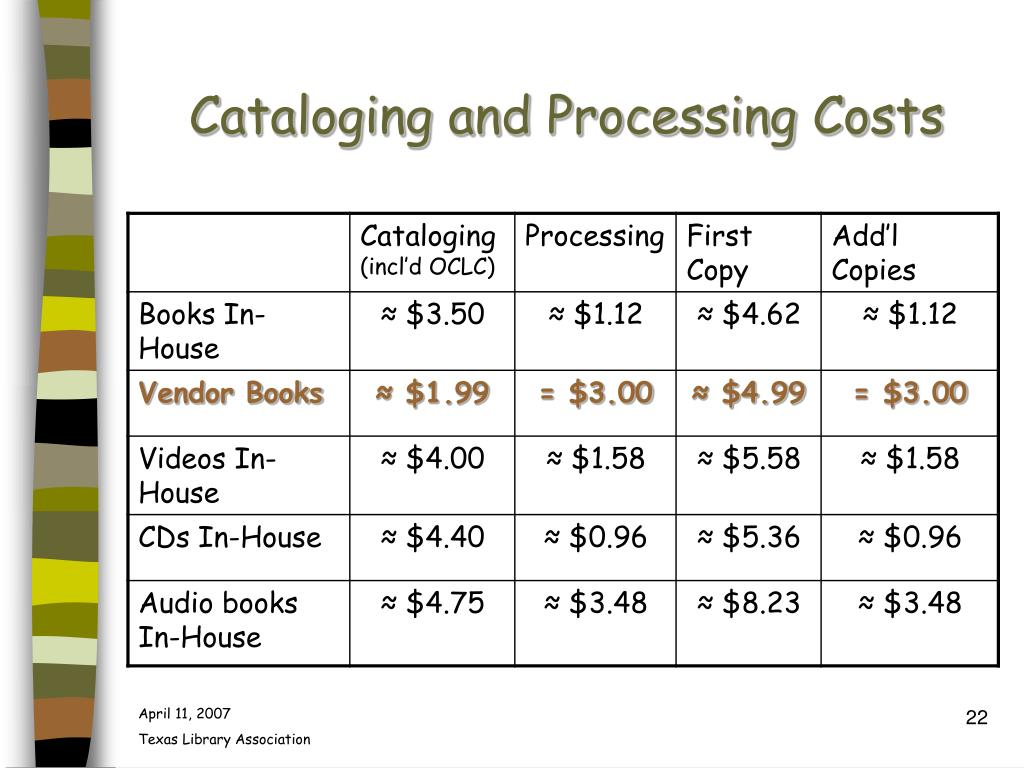 Cataloging and Processing Costs