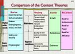 comparison of the content theories