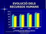 evoluci dels recursos humans