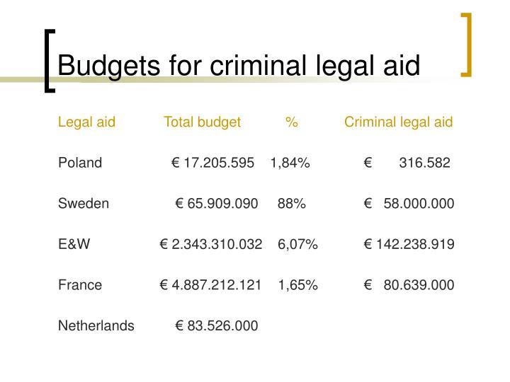 Budgets for criminal legal aid