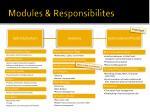 modules responsibilites1