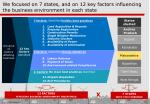 we focused on 7 states and on 12 key factors influencing the business environment in each state