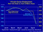 private sector employment new york state vs sum of metro areas