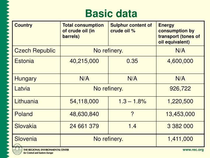 Basic data