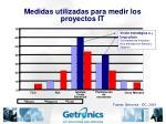medidas utilizadas para medir los proyectos it
