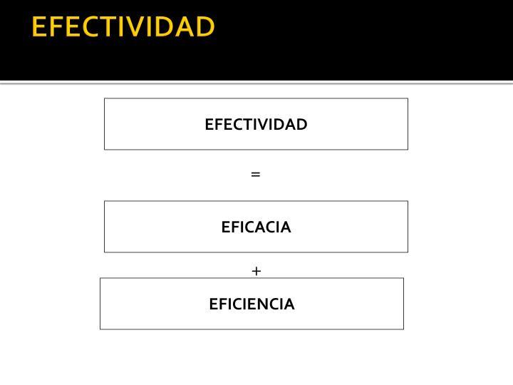EFECTIVIDAD