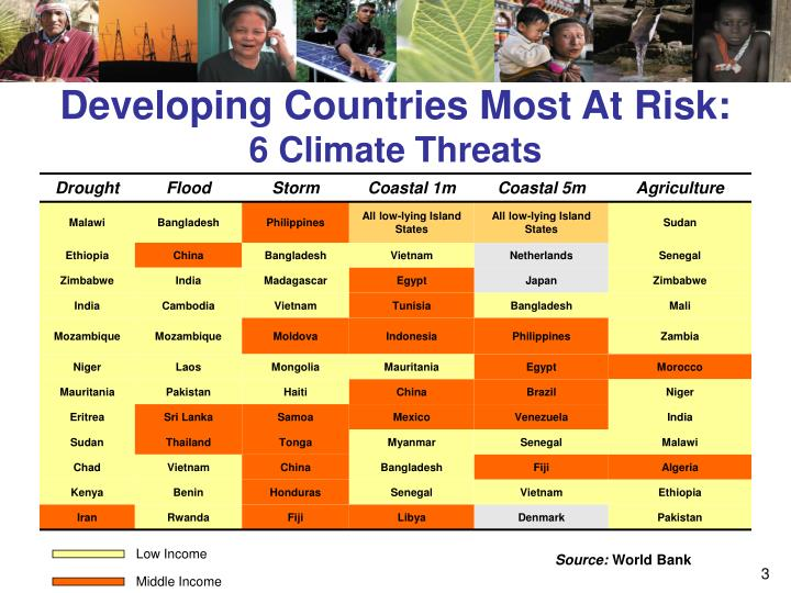 Developing countries most at risk 6 climate threats