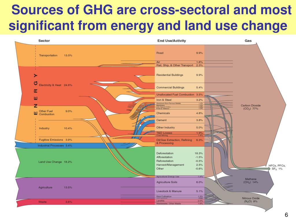Sources of GHG are cross-sectoral and most significant from energy and land use change
