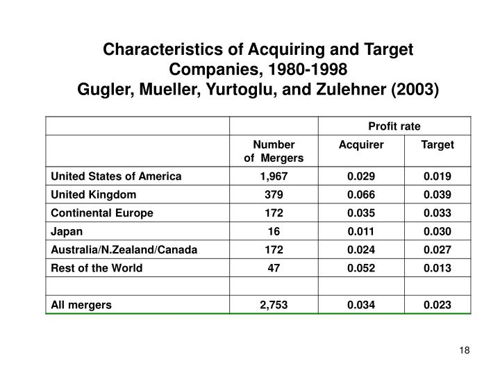 Characteristics of Acquiring and Target Companies, 1980-1998