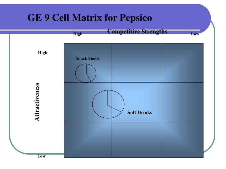 9 cell industry attractiveness business strength matrix for pepsico What does a 9-cell industry attractiveness/business strength matrix displaying walt disney company's business units look like 5.