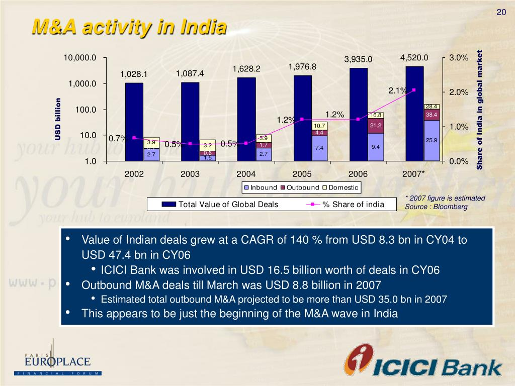 Share of India in global market