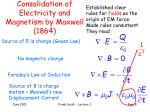 consolidation of electricity and magnetism by maxwell 1864
