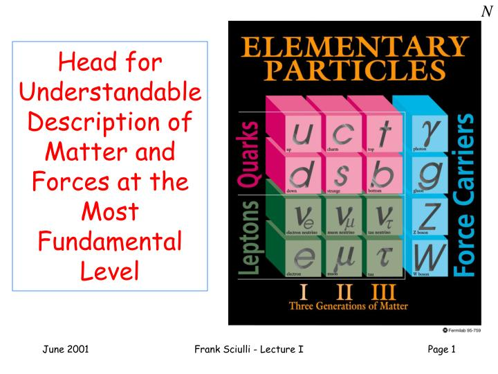 head for understandable description of matter and forces at the most fundamental level n.