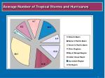 average number of tropical storms and hurricanes