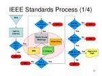 ieee standards process 1 4