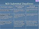 noi submittal deadlines