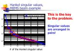 hankel singular values mems beam example
