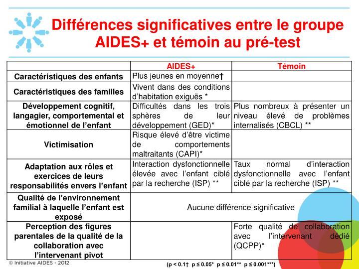 Différences significatives entre le groupe AIDES+ et témoin au pré-test