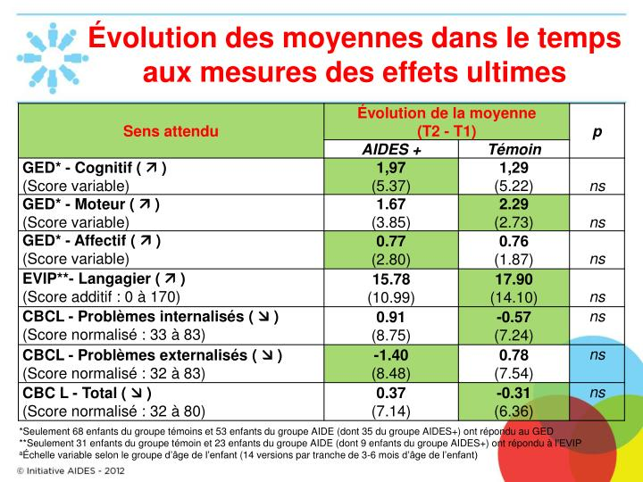 Évolution des moyennes dans le temps aux mesures des effets ultimes