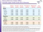 dietary reference intakes dris tolerable upper intake levels ul a elements