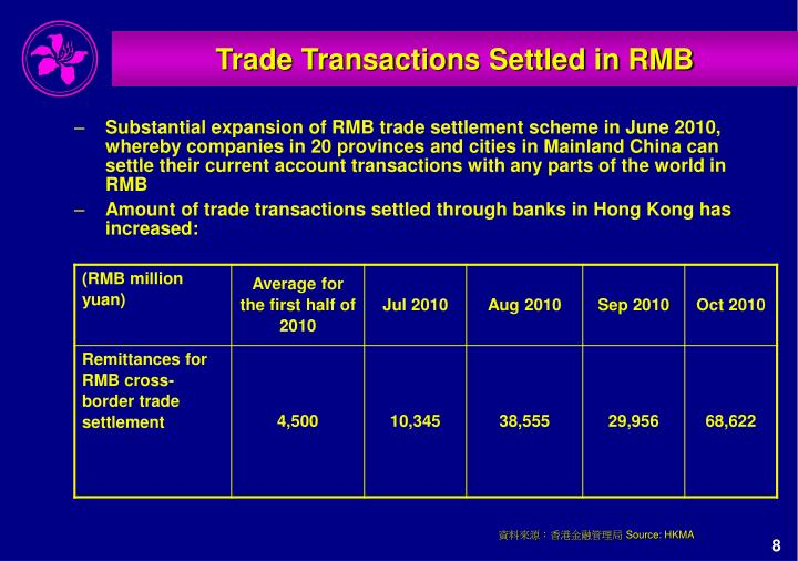 Trade Transactions Settled in RMB