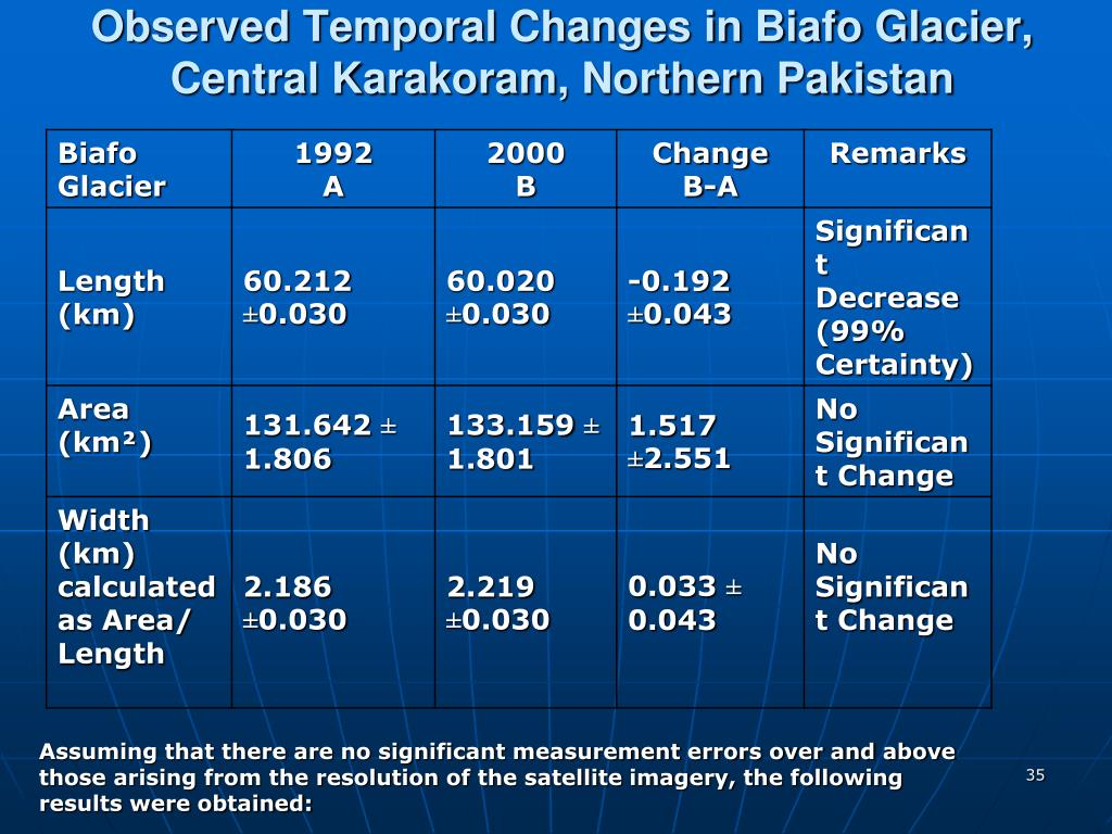 Observed Temporal Changes in Biafo Glacier, Central Karakoram, Northern Pakistan