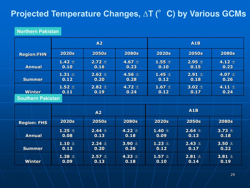 Projected Temperature Changes, ∆T