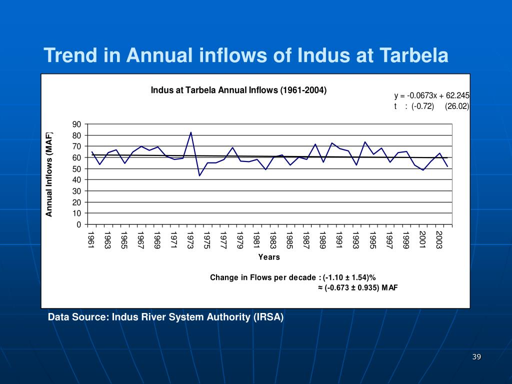 Trend in Annual inflows of Indus at Tarbela