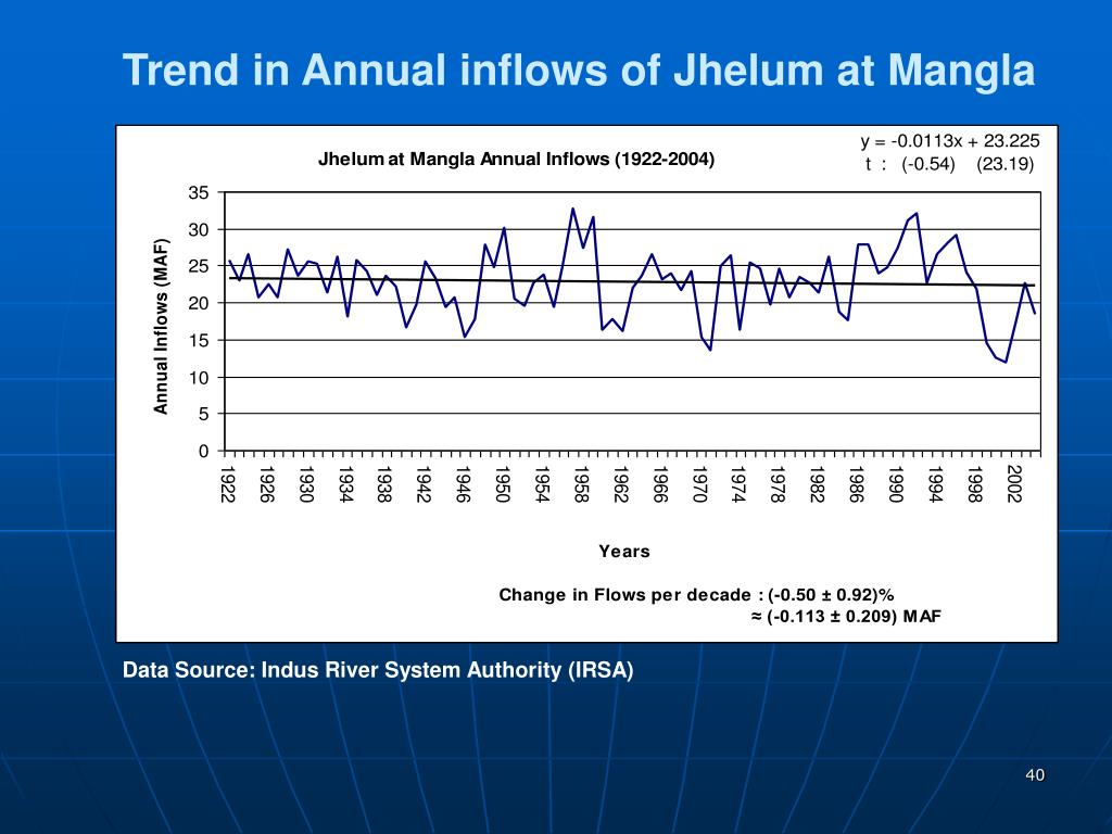 Trend in Annual inflows of Jhelum at Mangla