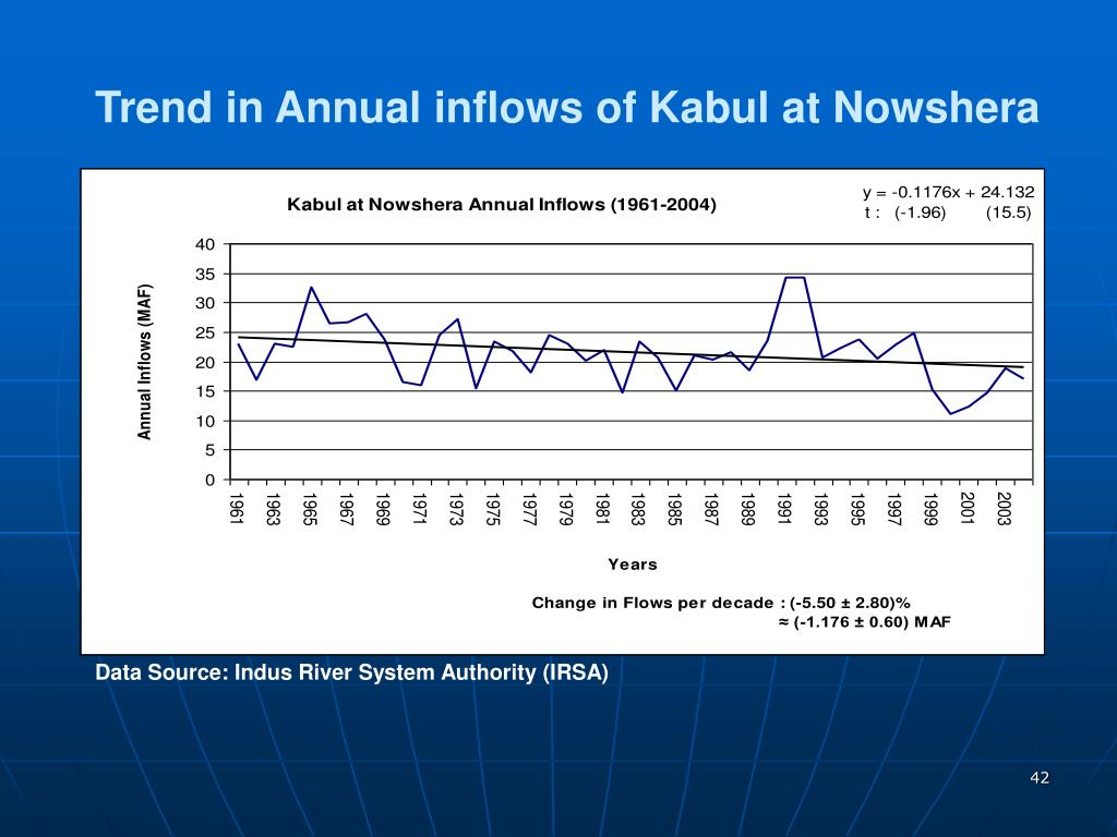 Trend in Annual inflows of Kabul at Nowshera