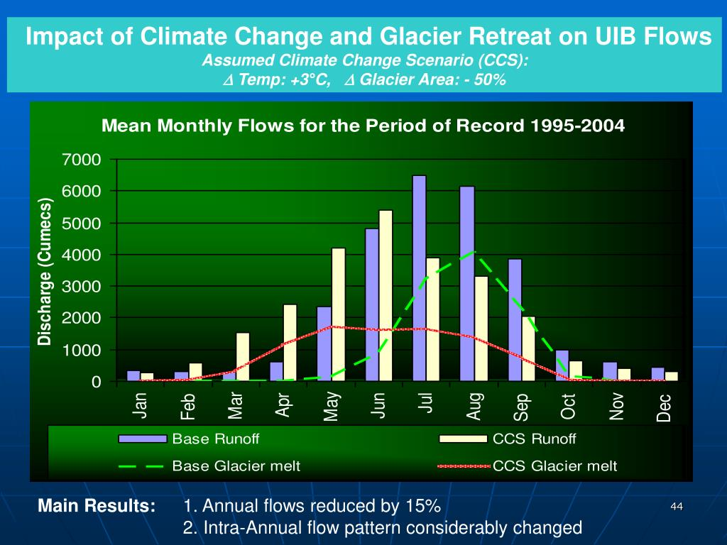 Impact of Climate Change and Glacier Retreat on UIB Flows