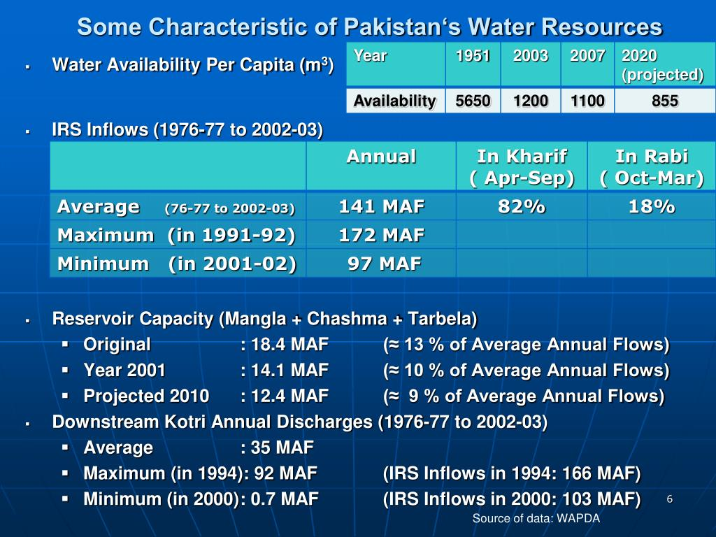 Some Characteristic of Pakistan's Water Resources
