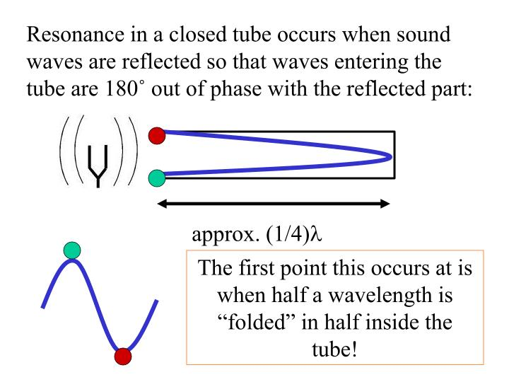 Resonance in a closed tube occurs when sound waves are reflected so that waves entering the tube are 180˚ out of phase with the reflected part:
