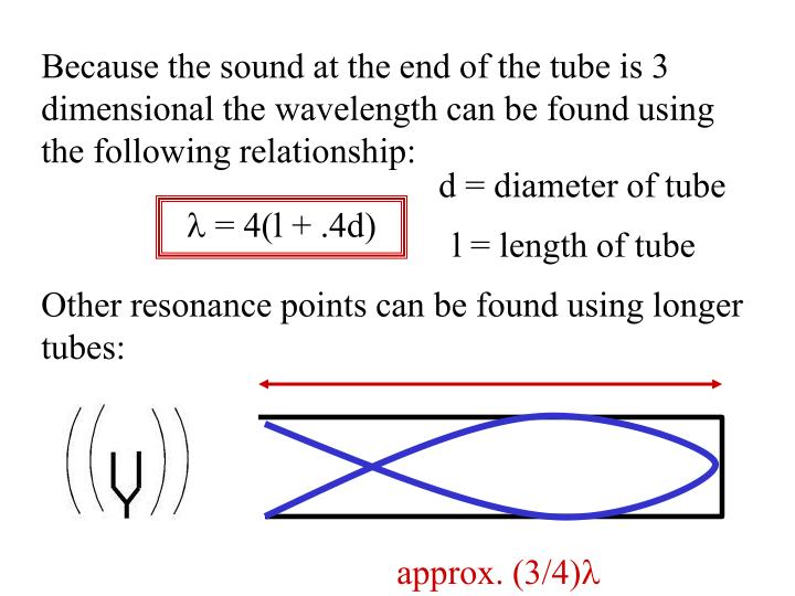 Because the sound at the end of the tube is 3 dimensional the wavelength can be found using the following relationship: