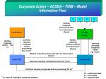 corporate action acsda fiab model information flow