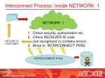 interconnect process inside network 1