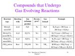 compounds that undergo gas evolving reactions