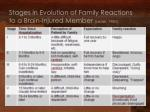 stages in evolution of family reactions to a brain injured member lezak 1980