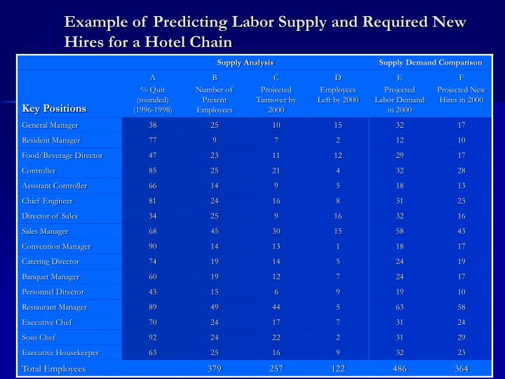 Example of Predicting Labor Supply and Required New Hires for a Hotel Chain