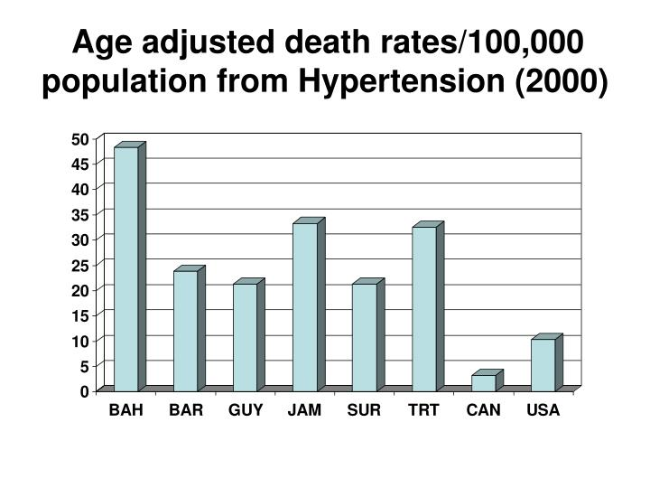 Age adjusted death rates/100,000 population from Hypertension (2000)