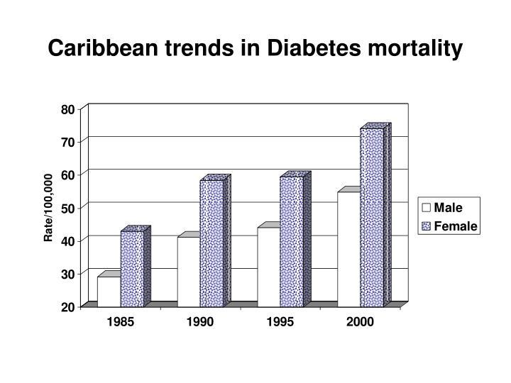 Caribbean trends in Diabetes mortality