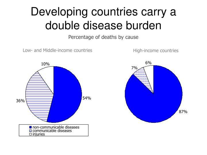 Developing countries carry a