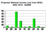 projected national income lost from ncds 2005 2015