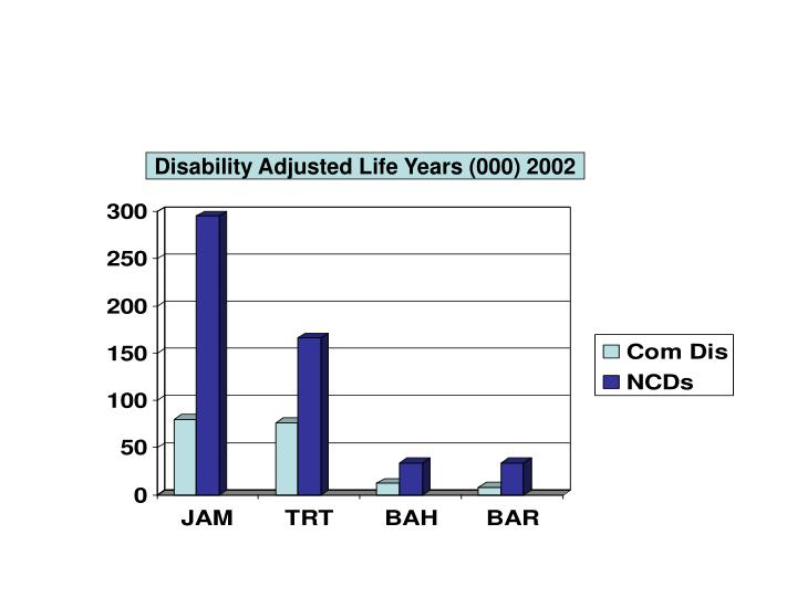 Disability Adjusted Life Years (000) 2002