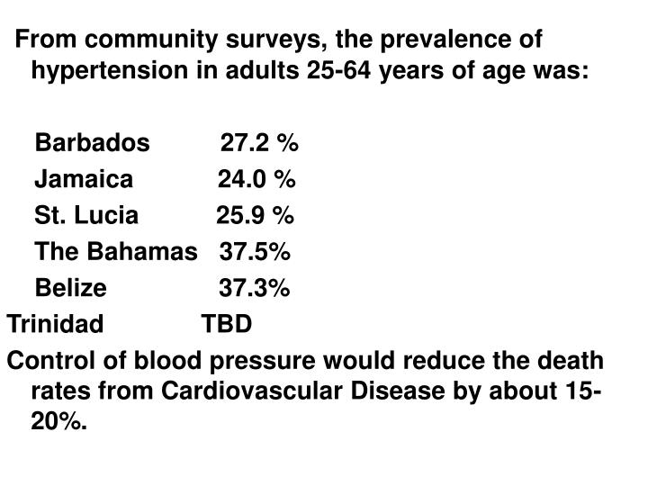 From community surveys, the prevalence of  hypertension in adults 25-64 years of age was: