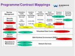 programme contract mappings