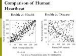 comparison of human heartbeat